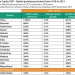 Table 1- Per Capita GDP 2