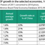 Table 2- Per Capita GDP Siddiqui
