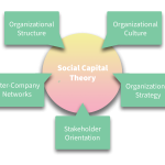 socialcapital_chart