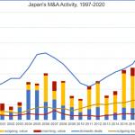 Japan M&A Deals, by Value