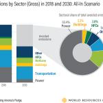 US emissions sector