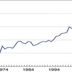 Figure 1- Global Trade (as % of global GDP). copy