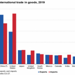 Figure 2: The Main Players for International Trade in Goods, 2019 (billion Euros)