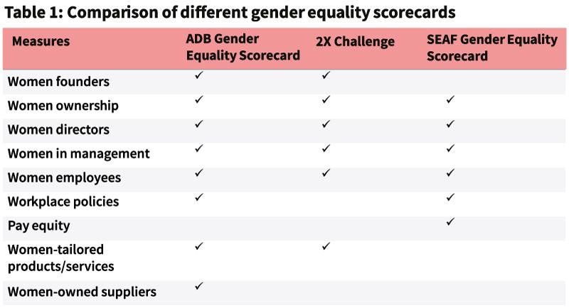 gender equality scorecards
